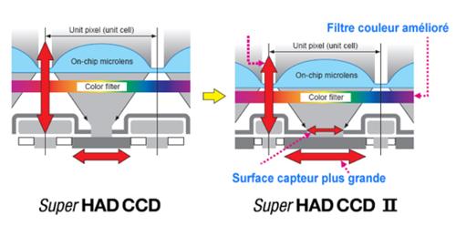 Super HAD CCD