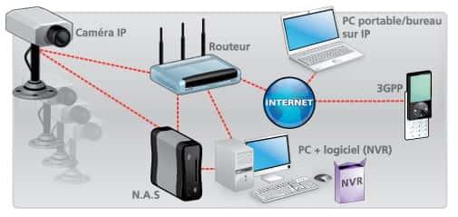 camera IP vidéosurveillance